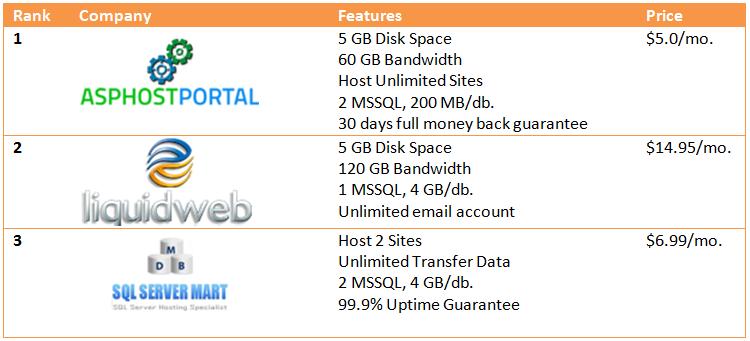 Best Cheap SQL Server 2014 Hosting Recommendantion Review